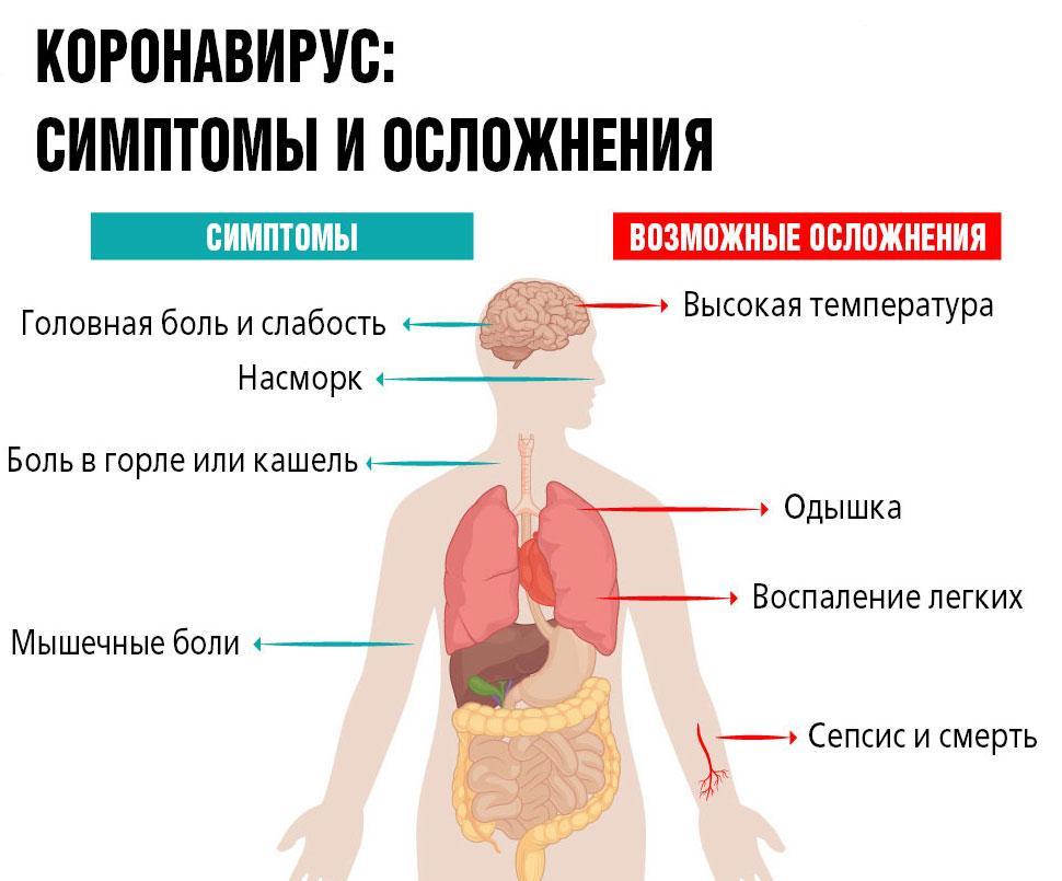 осложнения коронавируса